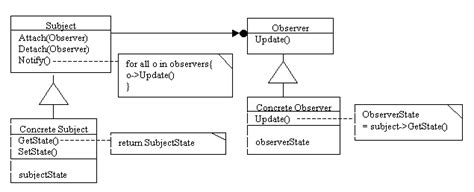 observer pattern simple exle applying observer pattern in c applications