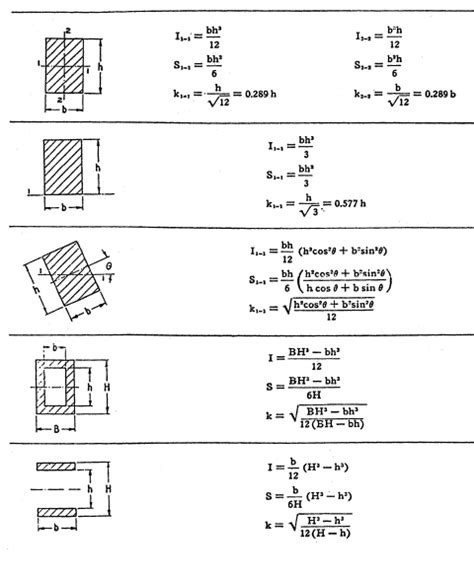 properties of sections cross section properties equations of rectangular