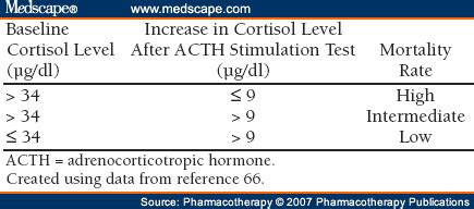 acth stimulation test adrenal insufficiency in the critically ill patient
