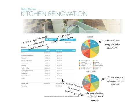 home design budget template preparing a budget for your next remodel rachel rossi