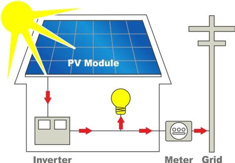 2kw Solar Panel Price With Subsidy by 1kw 10kw On Grid Plant Sirmouri Solar Energy India Price