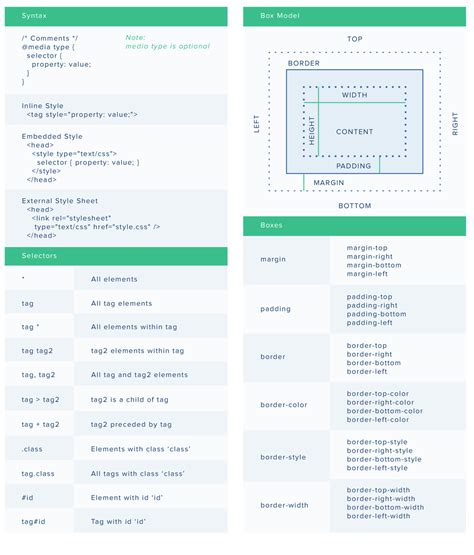 css layout cheat sheet a complete cheatsheet for css cascading style sheet