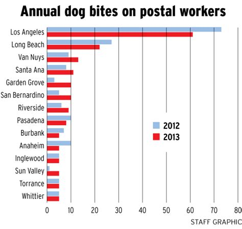 bites by breed bite capital postal service says to restrain fido ocregister dogs