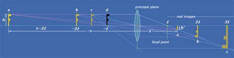 plane at infinity astronomical optics part 1 basic optics