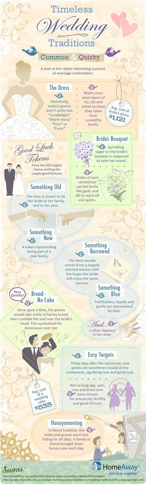 Plan Your Wedding by 10 Helpful Info Graphics To Plan Your Wedding