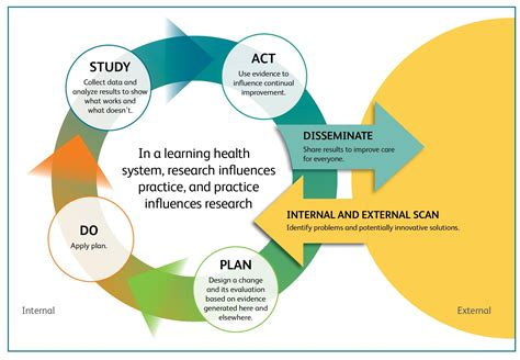 modeling health and healthcare systems books learning health system initiative weaves research into