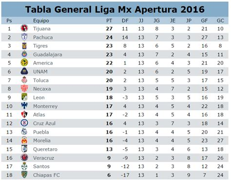 tabla descenso liga mx apertura 2016 calendar template 2016 tabla liga mx 2016 al momento 191 c 243 mo qued 243 la