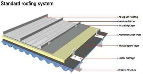 standing seam roof section 38 best images about detail on pinterest search