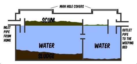 septic tank section ace septic pumping and repairs quinte region ontario