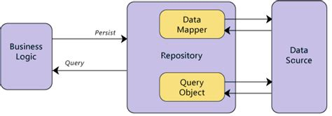 repository pattern explained repository pattern step by step explanation what is