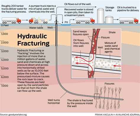 fracking process diagram hydraulic fracturing pghenvironmental