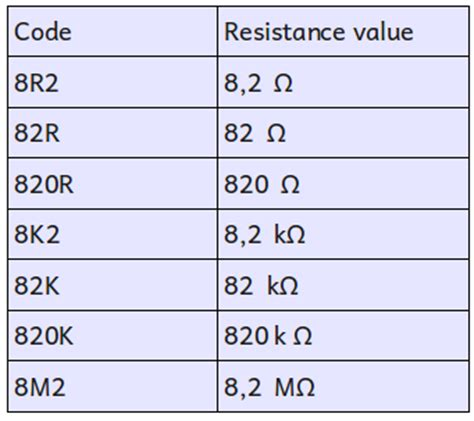 resistor tolerance code j code printed on the resistors electrostudy