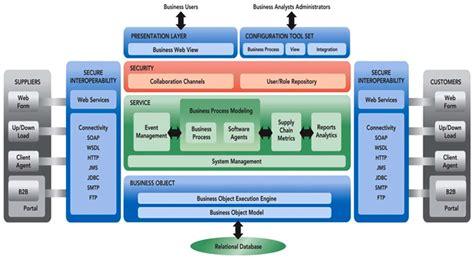 enterprise application architecture diagram vecco s collaborative application framework part 1 vecco