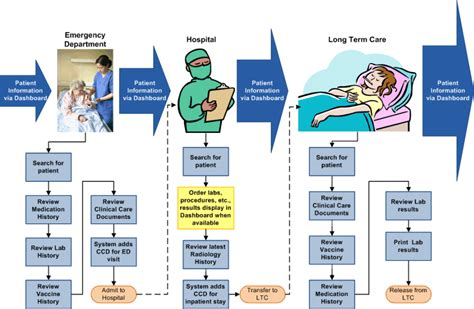 clinical workflows work scenario flow diagram