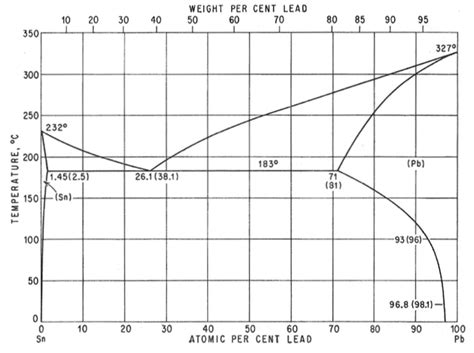 pb sn phase diagram given the pb sn phase diagram shown determine the