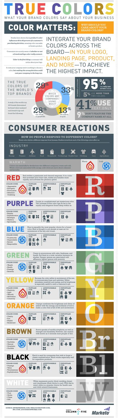 6 must read blogs for logo designers design instruct 6 must see infographics on logo design designcontest
