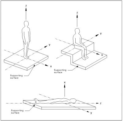 design criteria for vibrations due to walking know the different types of vibration therapy and benefits