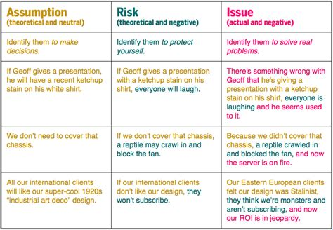 Assumptions And Risks And Issues Oh My The Papercut Project Manager Risks And Assumptions Template