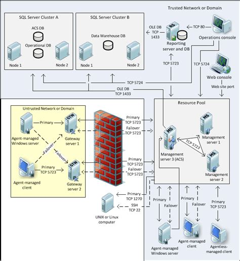 diagram manager distributed deployment of operations manager