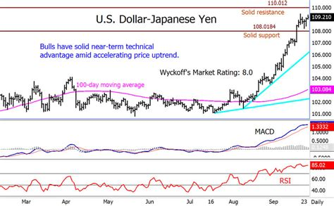 currency converter yen to pkr forex japanese yen us dollar dubai candlestick patterns