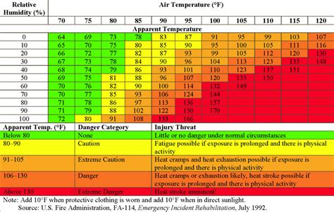 Heat Index Table by Osha Heat Stress And Cold Pictures To Pin On