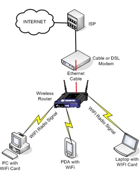 network setup support creative computers