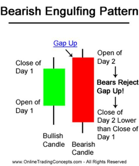 bearish engulfing pattern candlestick chart fxworld24 trading concepts online school bearish
