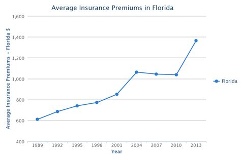 florida car insurance rates quotes agents reviews