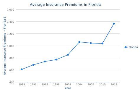 florida car insurance rates quotes agents reviews