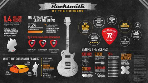 learn guitar using rocksmith research confirms rocksmith is fastest way to learn guitar