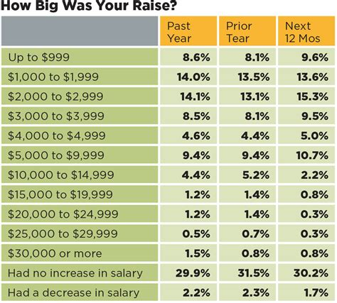 average non profit salary