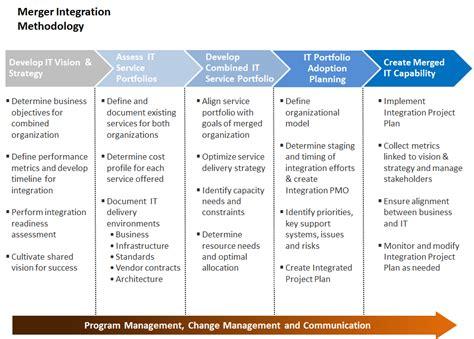 post merger integration plan template merger integration work