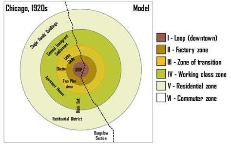 spatial pattern quizlet the burgess urban land use model the geography of