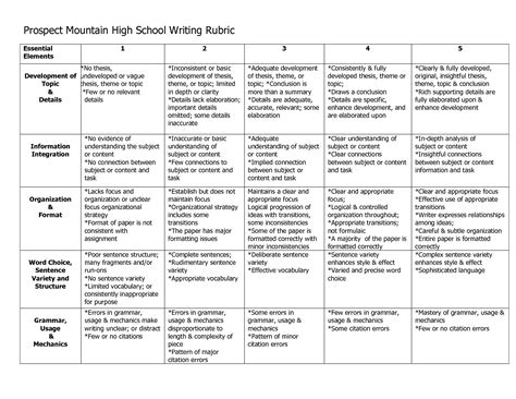application letter rubric prospect mountain high school writing rubric