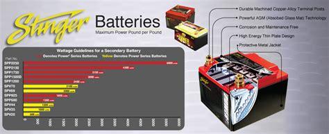 stinger power capacitor stinger battery capacitors 28 images new stinger spc5010 10 farad pro digital hybrid