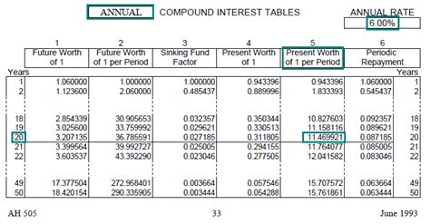 future value compound interest table time value of money board of equalization