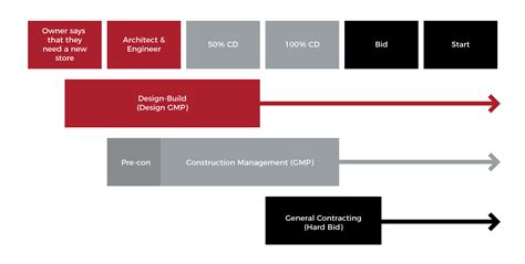 design build gmp contract project schedule timeline oelrich construction