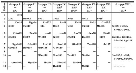 Cp Mk Lahan Ia M tabel periodik bahasa indonesia ensiklopedia