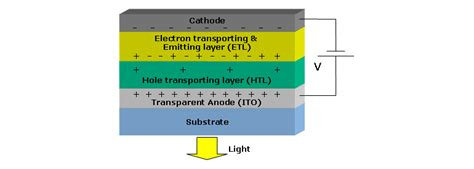 organic light emitting diode oled screens organic light emitting diode oled structure 28 images samsung gearing up to manufacture wvga