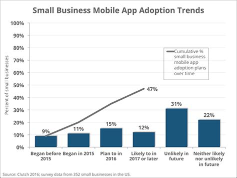 Adoption Is It The Trend by Mobile Apps And Small Business In 2016 A Survey Clutch Co