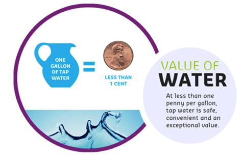 cost of water united water blog