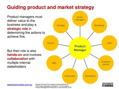 Product Management Mba Course by Www Brainmates Au 19 Product Managers Must
