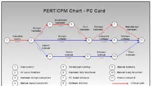 critical path analysis and pert charts sumaira sultana