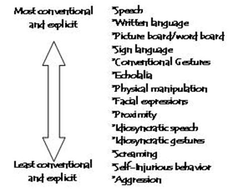 8 Non Verbal Ways Use To Express Their by If They Could Only Tell Me What They Are Thinking The