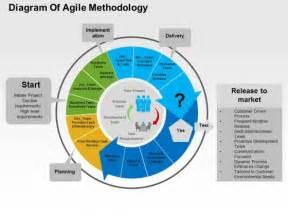 agile sdlc diagram agile software development cycle ppt background