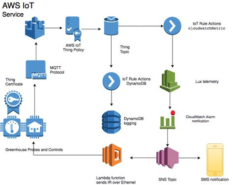 learning aws iot effectively manage connected devices on the aws cloud using services such as aws greengrass aws button predictive analytics and machine learning books iot for non ip devices the of things on aws