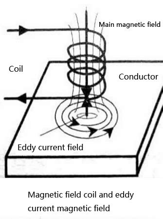 Eddy current testing technology | Hatatest Technology Limited