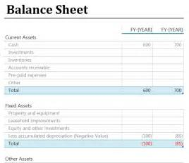 Self Employed Balance Sheet Template by Does Your Startup Make Financial Sense 5 Ways To For
