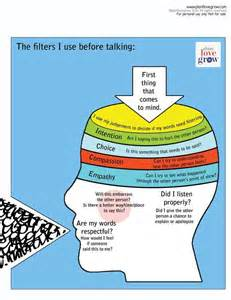 communication skills understanding why mental filters