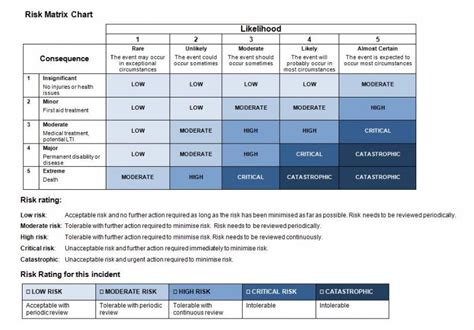 industrial risk assessment template industrial risk assessment template f20 vendor assessment